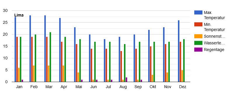 Jahresklimadurchschnitt für die Küstenregion