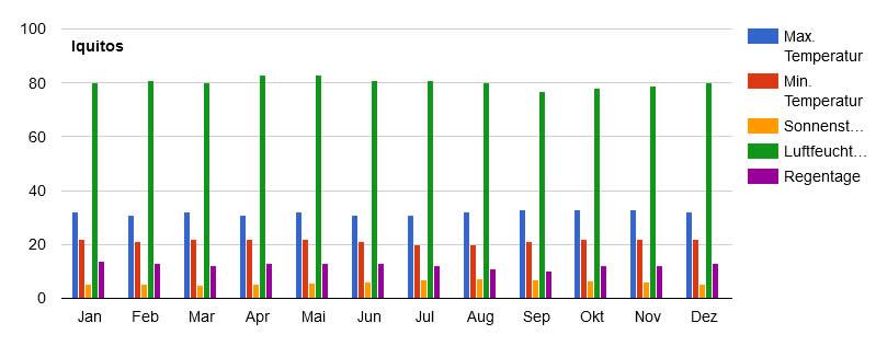 Jahresklimadurchschnitt für die Amazonasregion mit Temperaturen, Regentagen, Sonnenstunden und Luftfeuchtigkeit.